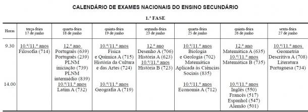 Exames Nacionais em 2014